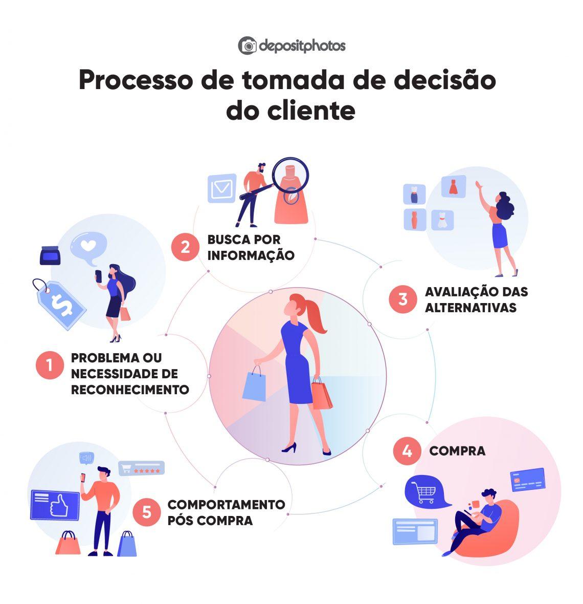 Processo de tomada de decisão do cliente