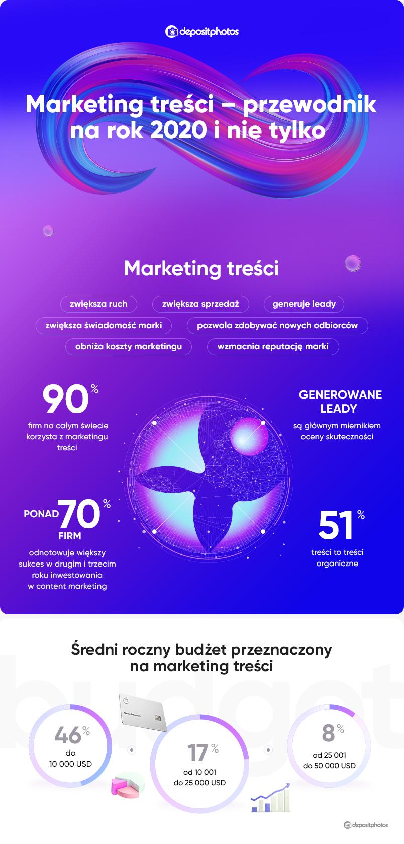 Marketing treści – przewodnik na rok 2020 i nie tylko