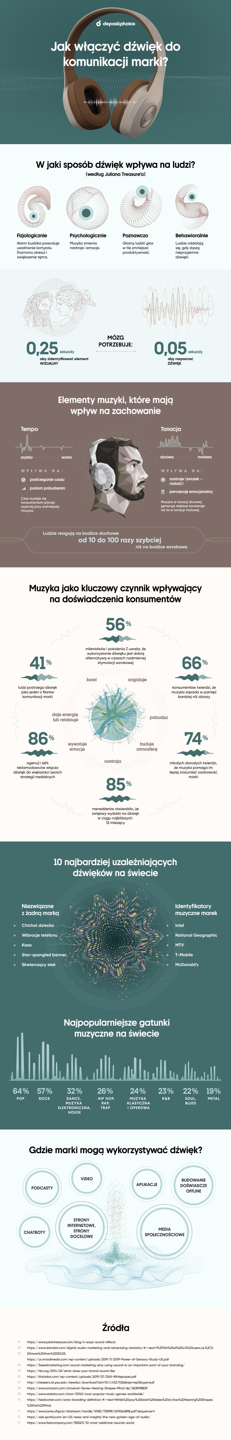 Jak włączyć dźwięk do komunikacji marki? [infografika]