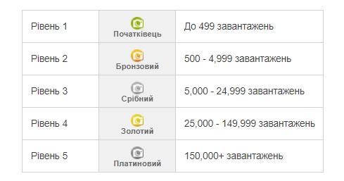Продати стокові фотографії, ілюстрації та векторну графіку Depositphotos® – Google Chrome