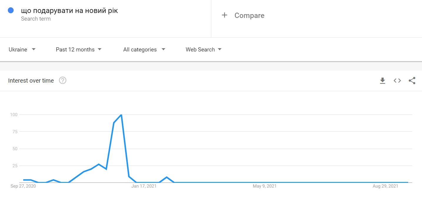 Скрін Google Trends