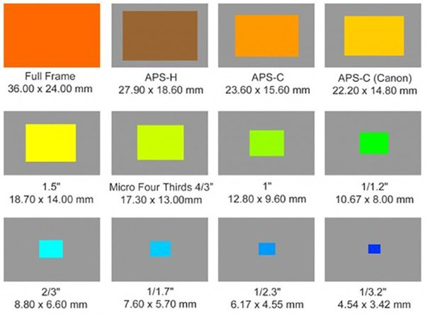 Image sensor sizes diagram