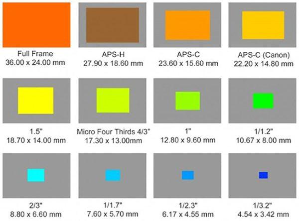 Image sensor sizes diagram