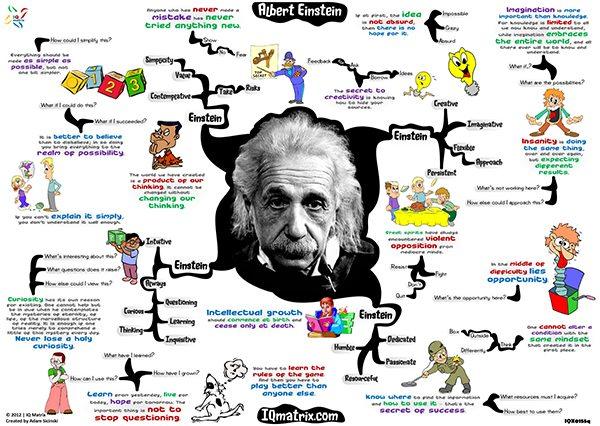 Albert Einstein mindmap infographic
