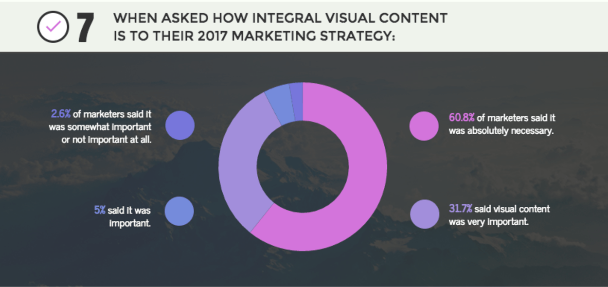 visual content marketing statistics 2017 2