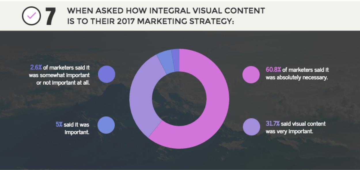 visual content marketing statistics 2017 2