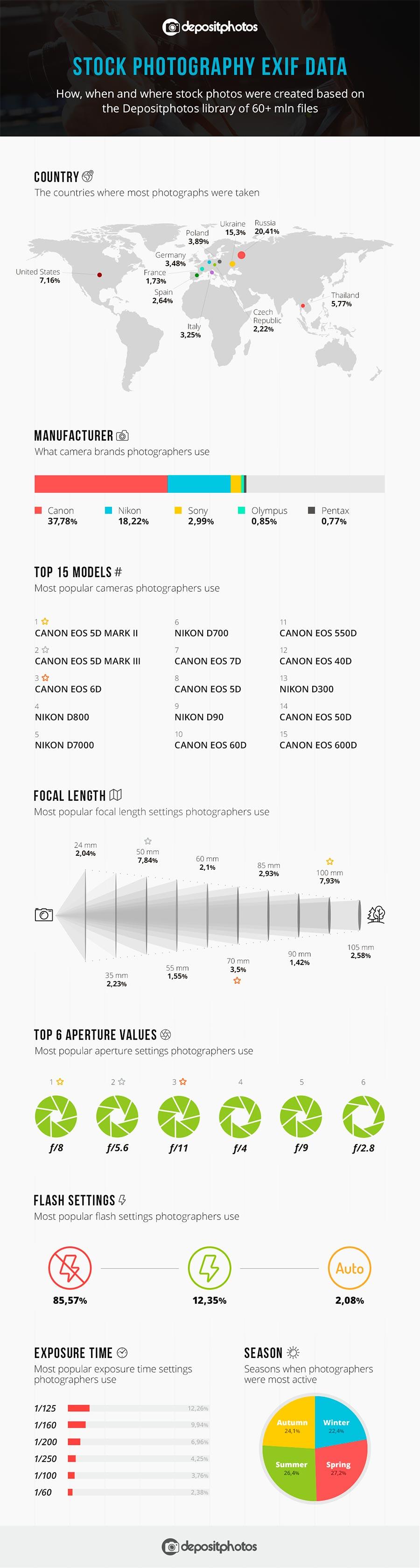 exif-stats-infogrpahic-depositphotos