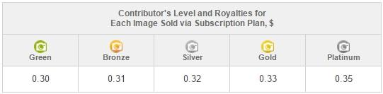 royalties from stock photos sold subscription