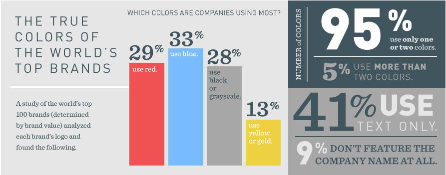 how to choose a logo color for your business