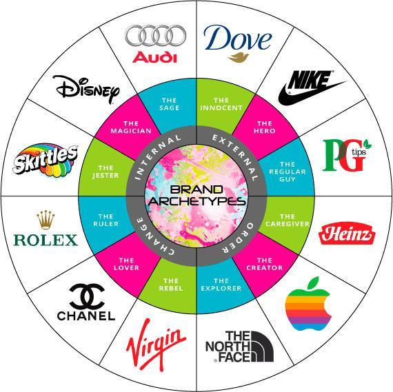 brand archetype infographic