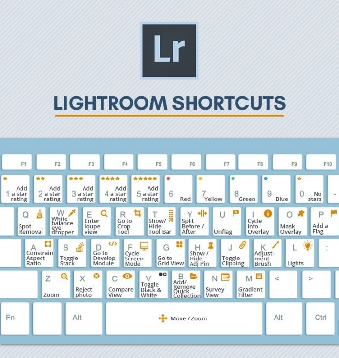 33 Lightroom Shortcuts for Better Workflow [Infographic]