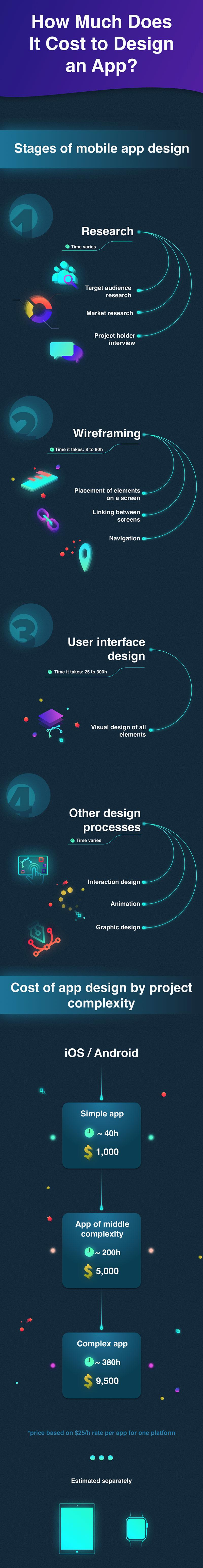 how much does it cost to design an app infographic