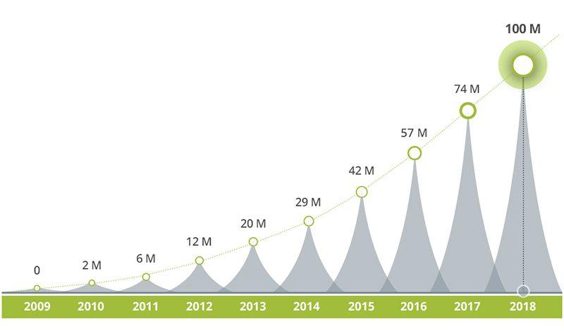 Depositphotos library growth 2009 2019 (2)