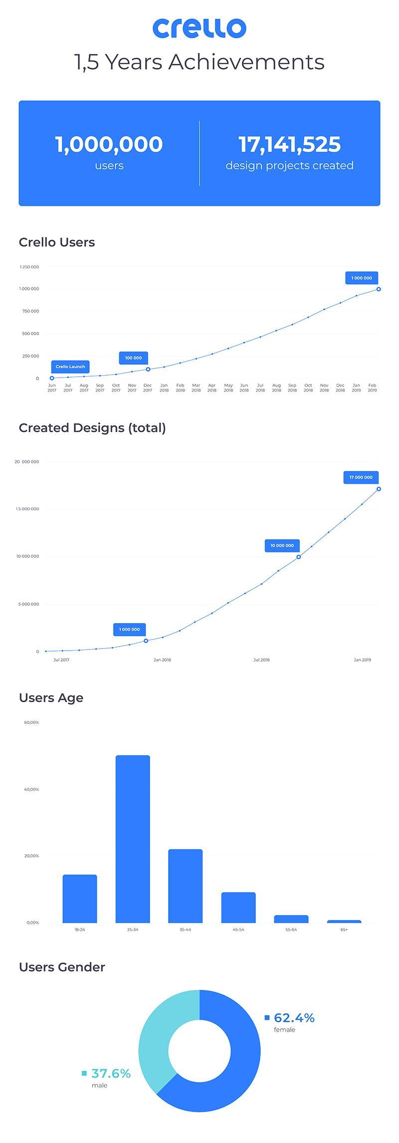 infographic on crello's one million users milestone