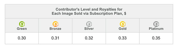 Depositphotos-contributor's-royalties-via-subscription-plan