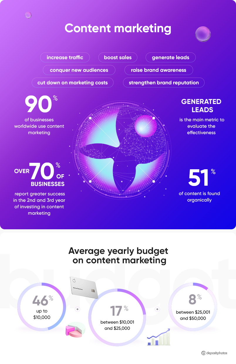 content marketing statistics 2020