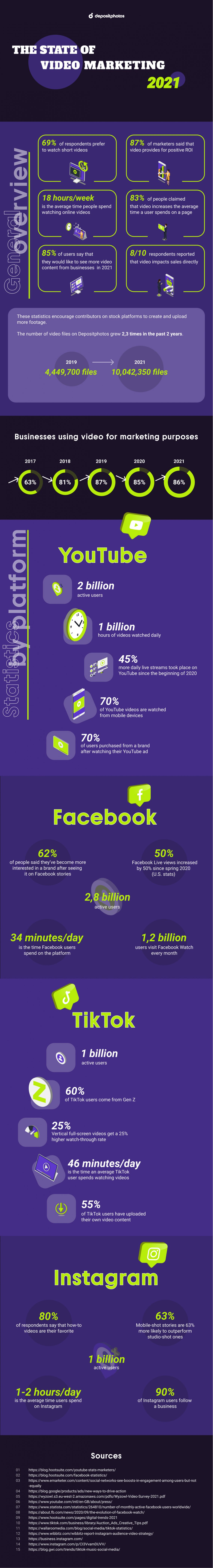 Infographic The State of Video Marketing in 2021